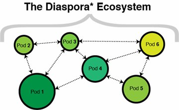 Diaspora the shape of the social web to come …
